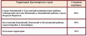 Красноярск северные надбавки и районный коэффициент