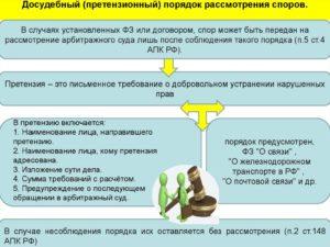 Претензионный порядок судопроизводства