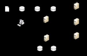 Сервер в какую группу входит в