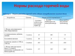 Воронеж норматив потребления горячей воды в в месяц на трех человек