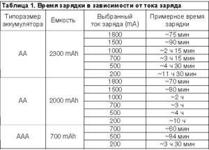 Сколько нужно ампер включить на зарядном устройстве на аккумуляторе 55