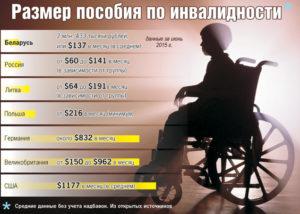 Расчет по 2 группе инвалидности по сравнению в возрастам рб
