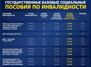 Когда Поднимут Пенсию Инвалидам 2 Группы 2020 Году Белоруссии