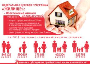 Сколько денежных средств выделено в 2020 году на программу молодая семья в янао