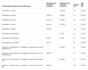 Транспортный Налог В Самарской Области На 2020 Год Дата