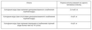 Какой Норматив Воды На Человека В Месяц В Екатеринбурге
