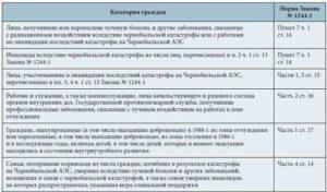Как предоставляется дополнительный отпуск проживающим в чернобыльской зоне
