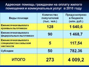 Скоько Платят Адресную Помощь В Липецкой Области Размер