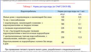 Объем на 1 человека в месяц воды пермский край