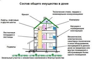 Что такое нежилое помещение по жилищному кодексу