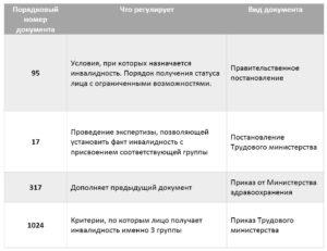 Какие льготы у инвалида 3 группы в беларуси