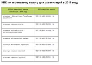 Налог На Землю В 2020 Году Для Юридических Лиц В Татарстане