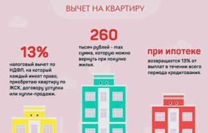 Купили Квартиру За 2020000 Когдаи Как Можно Получить 13 Проце