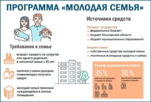 Что нужно для программы молодая семья 2020 в омске