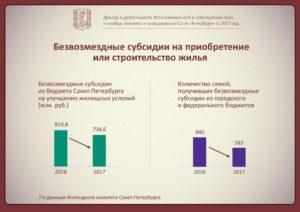 Улучшение Жилищных Условий Одинокому Человеку В Санкт Петербурге 2020 Условия