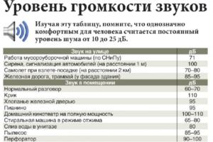 До скольки можно делать ремонт в квартире в новосибирске
