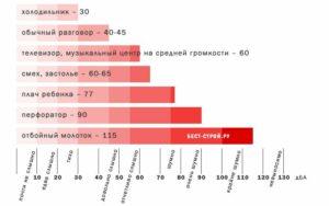 Фз 52 Об Уровне Шума В Удмуртской Республики