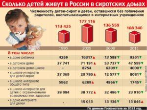 Сколько будет получать ребенок сирота