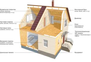 Характеристики понятия дачный дом