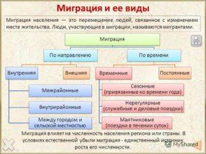 Постоянная миграция в этом случае место жительства меняется безвозвратно для россии такое явление типично особенно это касается столицей других городов