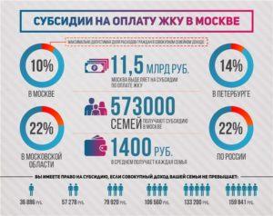 Субсидия на жкх в московской области