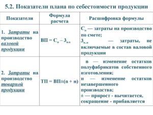 Себестоимость реализованной продукции формула и изменение готовой продукции в балансе