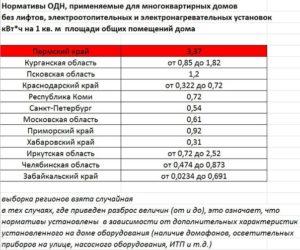Постановление по нормативу одн в химках 2020 г