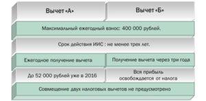 Сумма Облагаемая База Для Ндфл В 2020 Году