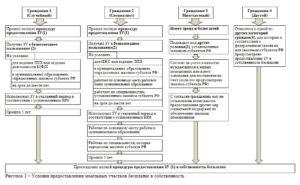 Порядок Предоставления Чернобыльцам Земельных Участков