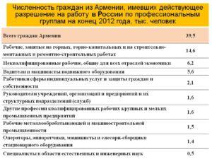 Сколько может находиться гражданин украины в армении закон 2020 года