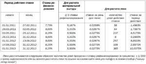 Посчитать штраф по ставке рефинансирования