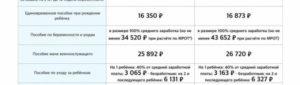 Пособие по рождению ребенка в 2020 в иркутске
