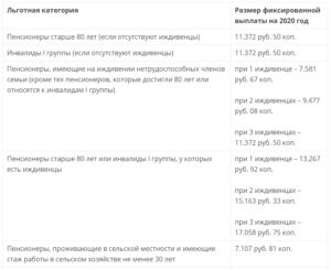 Сколько платят по уходу за пенсионером после 80 лет в 2020 году украина