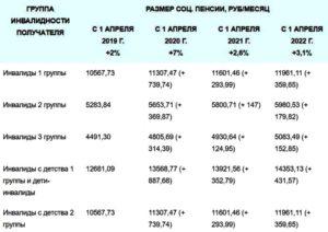 Льготы Инвалидам 2 Группы В Казахстане 2020