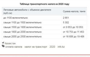 До какого времени должен заплатить транспортный налог за 2020 год
