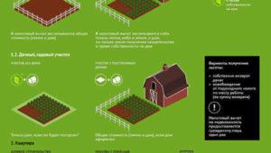 Налоговый вычет при покупке земельного участка и постройки дома для пенсионеров постановление