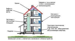 Что Значит Дом Или Владение