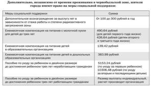 Выплаты за проживание в чернобыльской зоне