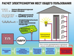 Формулировка из чего состоит электроэнергия одн