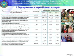 Какие льготы положены ветерану труда пермского края в 2020 году