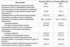 Какой Закон Описывает Компенсацию За Дет.Сад В Краснодарском Крае В 2020 Году