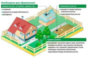 Требования к площади дома ижс для регистрации