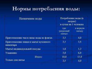 Норма инд.потребления на горячую воду в красноярске