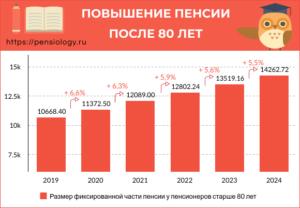 Сколько прибавляют к пенсии после 80 лет в 2020 году