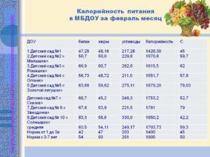 Сколько обходиться питание в садике на ребенка