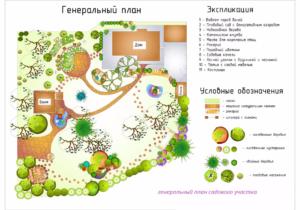 Генеральный план земельного участка это