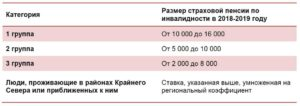 Размер пенсии по инвалидности в ростовской области в 2020 году