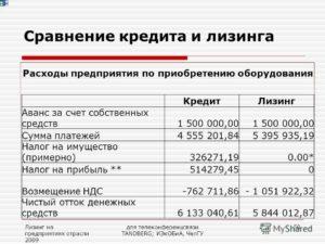Сравнение Лизинга И Кредита На Примере