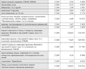 2 гр инвалидности пенсияв казахстан