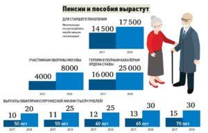 Сколько процентов от зарплаты составляет пенсия по возрасту